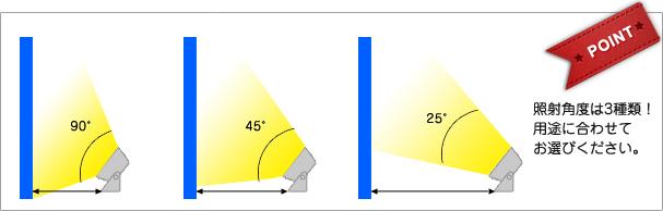 照射角度は3種類!用途に合わせてお選びください。