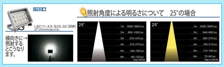屋外LEDライト Beaconスペック